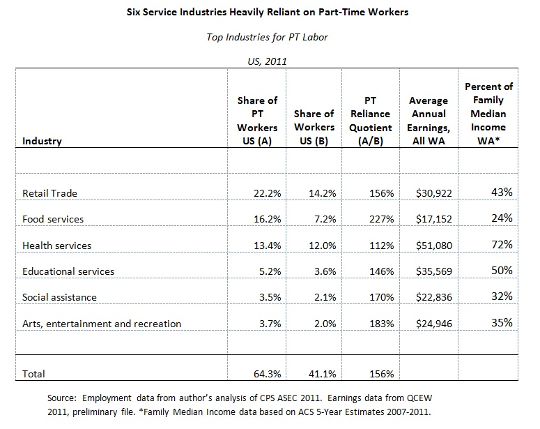 Six Service Industries Heavily Reliant on Part-Time Workers