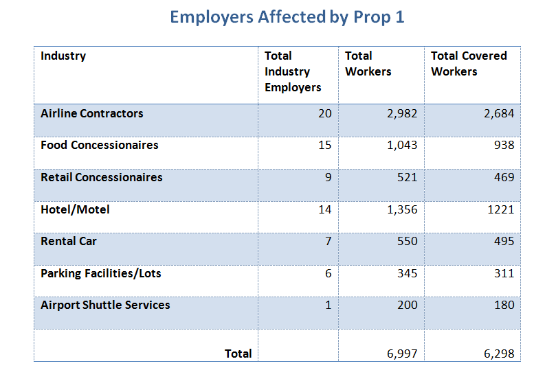 Employers Affected by Prop 1