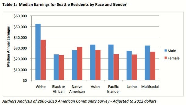Media Earnings for Seattle Residents by Race and Gender