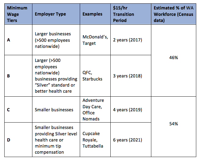 Table 1. Mayor of Seattle's Minimum Wage Proposal