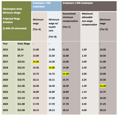 Table 2.  Phase-In Tiers For Proposed Minimum Wage