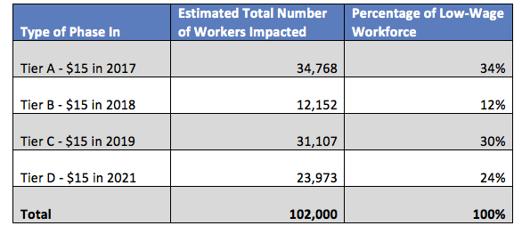 Table 3. Number Workers affected by Tier of Minimum Wage Phase-in