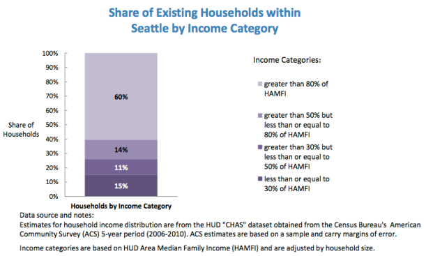 Seattle is now 40% Low-Income (Makes Less than 80% of the Area Median Income). Data provided by Seattle City Council Housing Needs Data Report–Existing Conditions: Workforce and Affordable Housing
